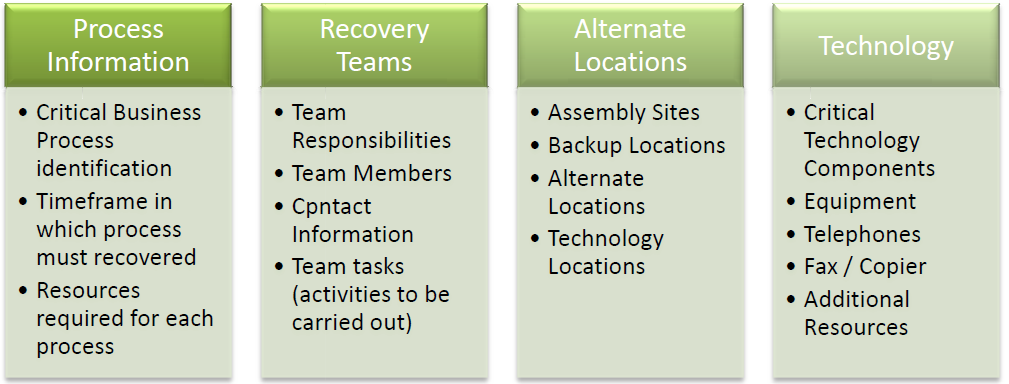 Data Center Disaster Recovery Database Recovery Plan Template